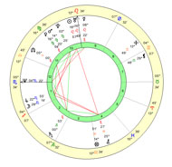 Natalen Horoskop Bezplaten Tranziti Svmestimost